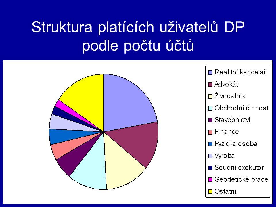 Struktura platících uživatelů DP podle počtu účtů