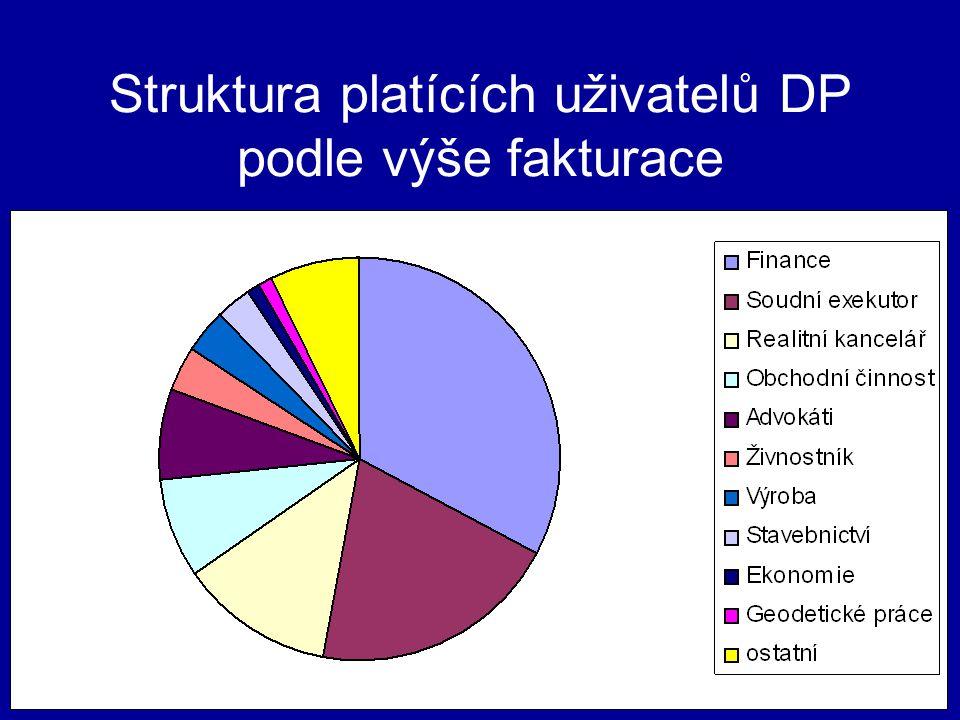 Struktura platících uživatelů DP podle výše fakturace