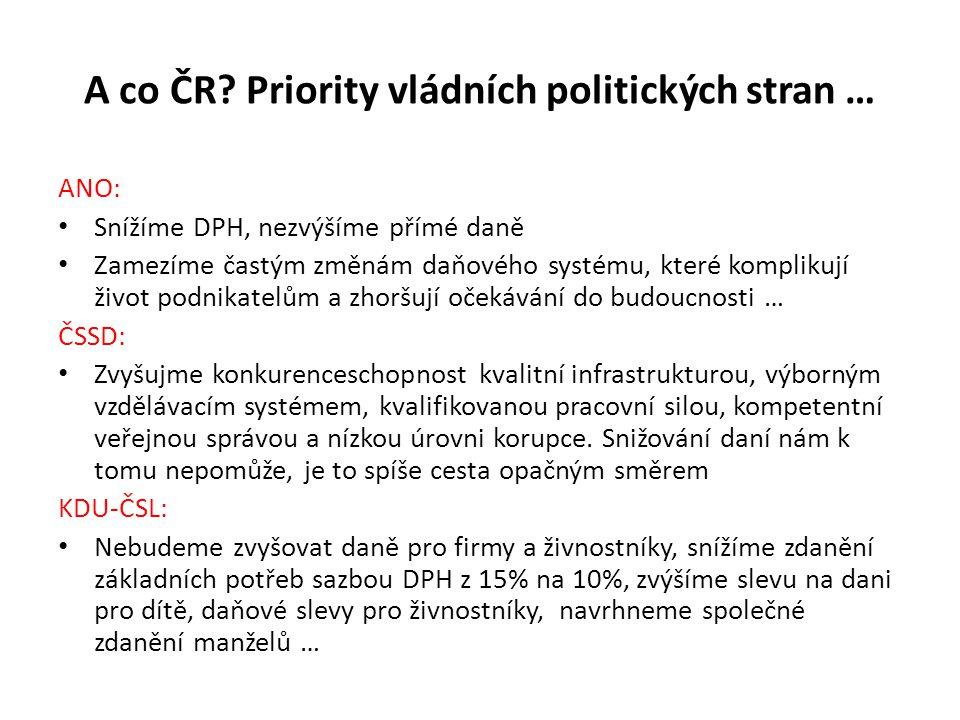 A co ČR? Priority vládních politických stran … ANO: Snížíme DPH, nezvýšíme přímé daně Zamezíme častým změnám daňového systému, které komplikují život
