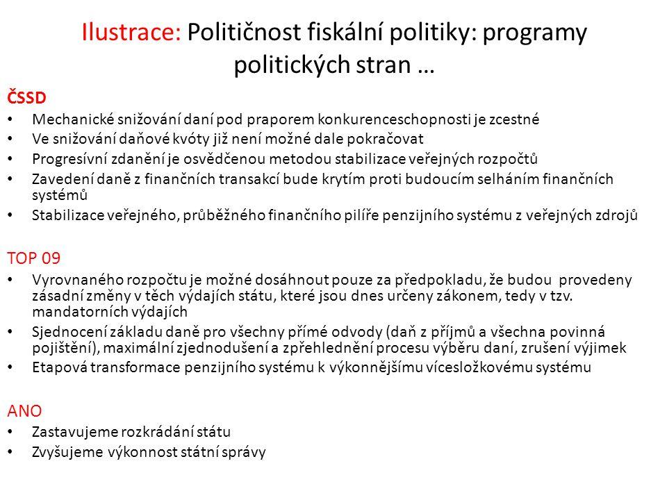 Ilustrace: Političnost fiskální politiky: programy politických stran … ČSSD Mechanické snižování daní pod praporem konkurenceschopnosti je zcestné Ve
