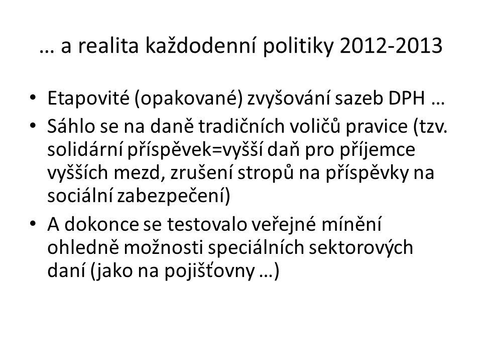 … a realita každodenní politiky 2012-2013 Etapovité (opakované) zvyšování sazeb DPH … Sáhlo se na daně tradičních voličů pravice (tzv. solidární přísp