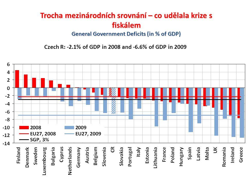 Trocha mezinárodních srovnání – co udělala krize s fiskálem General Government Deficits (in % of GDP) Czech R: -2.1% of GDP in 2008 and -6.6% of GDP i