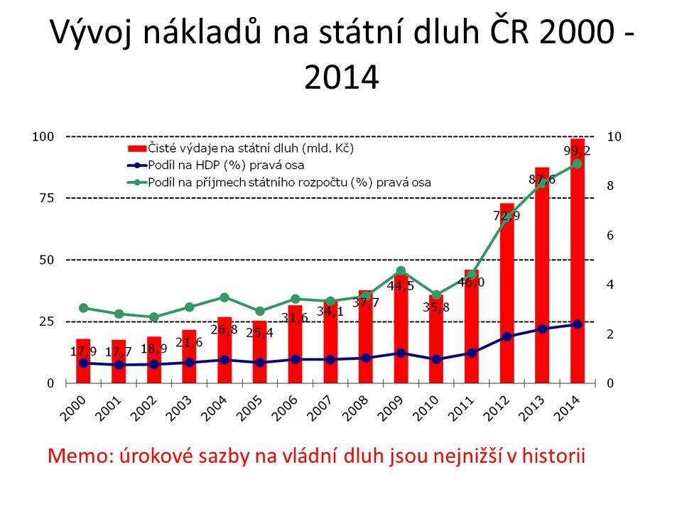 Vývoj nákladů na státní dluh ČR 2000 - 2014 Memo: úrokové sazby na vládní dluh jsou nejnižší v historii