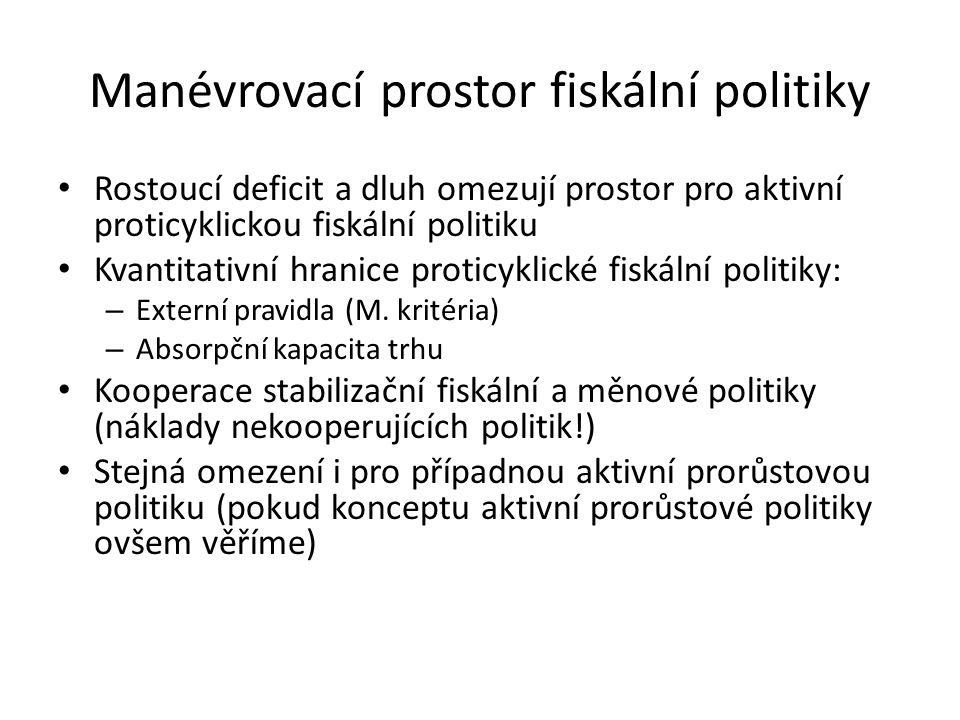 Manévrovací prostor fiskální politiky Rostoucí deficit a dluh omezují prostor pro aktivní proticyklickou fiskální politiku Kvantitativní hranice proti