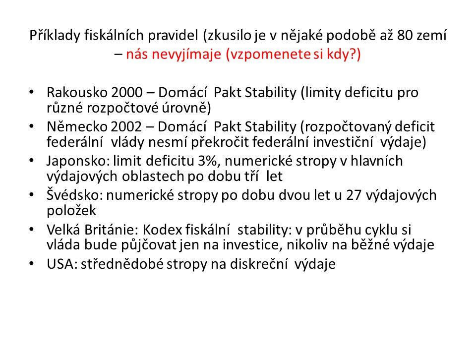 Příklady fiskálních pravidel (zkusilo je v nějaké podobě až 80 zemí – nás nevyjímaje (vzpomenete si kdy?) Rakousko 2000 – Domácí Pakt Stability (limit