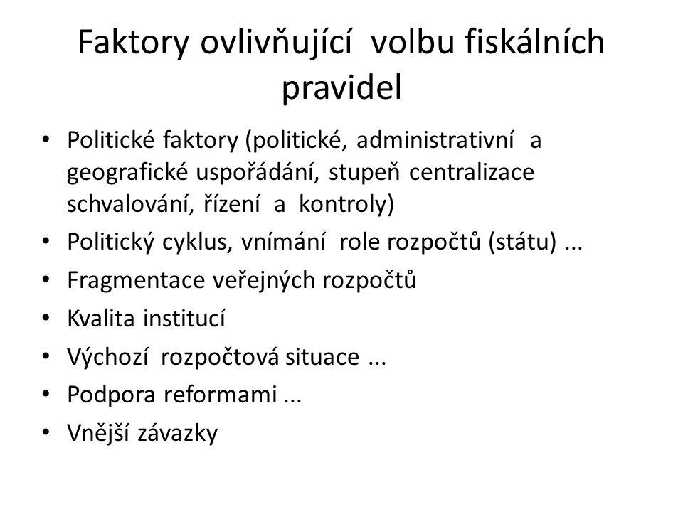Faktory ovlivňující volbu fiskálních pravidel Politické faktory (politické, administrativní a geografické uspořádání, stupeň centralizace schvalování,