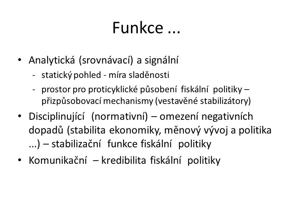 Funkce... Analytická (srovnávací) a signální -statický pohled - míra sladěnosti -prostor pro proticyklické působení fiskální politiky – přizpůsobovací