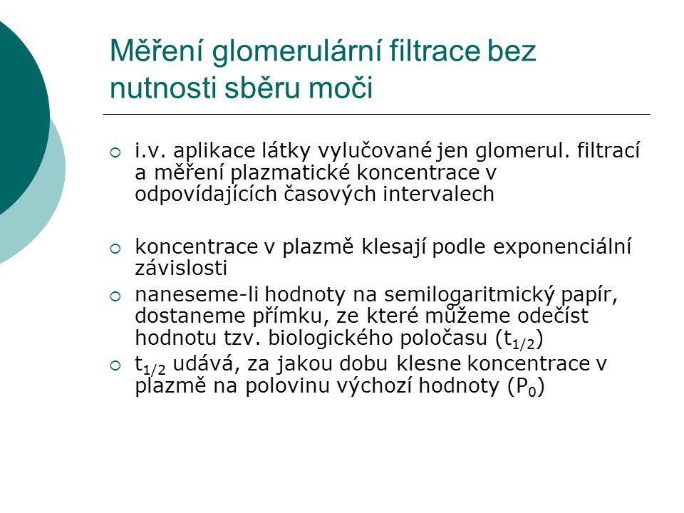 Měření glomerulární filtrace bez nutnosti sběru moči  i.v.