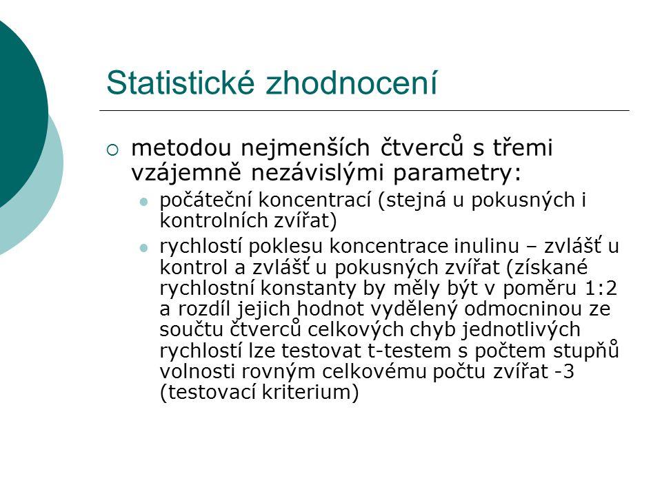 Statistické zhodnocení  metodou nejmenších čtverců s třemi vzájemně nezávislými parametry: počáteční koncentrací (stejná u pokusných i kontrolních zvířat) rychlostí poklesu koncentrace inulinu – zvlášť u kontrol a zvlášť u pokusných zvířat (získané rychlostní konstanty by měly být v poměru 1:2 a rozdíl jejich hodnot vydělený odmocninou ze součtu čtverců celkových chyb jednotlivých rychlostí lze testovat t-testem s počtem stupňů volnosti rovným celkovému počtu zvířat -3 (testovací kriterium)