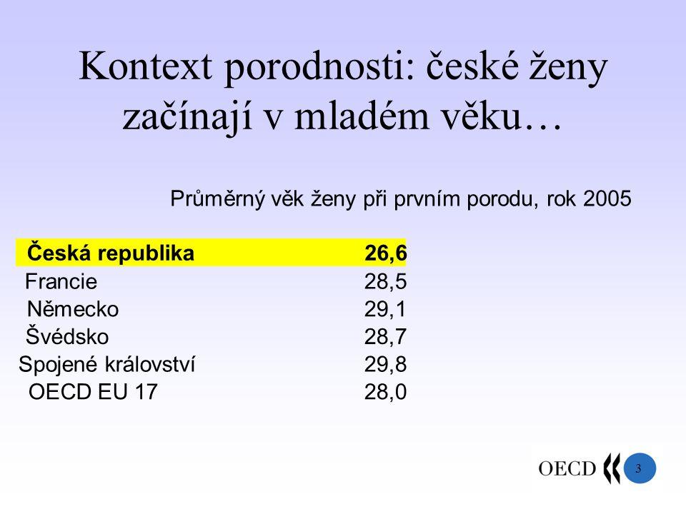 3 Kontext porodnosti: české ženy začínají v mladém věku… Průměrný věk ženy při prvním porodu, rok 2005 Česká republika26,6 Francie28,5 Německo29,1 Švédsko28,7 Spojené království29,8 OECD EU 1728,0