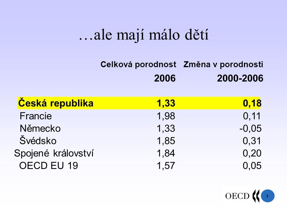 4 …ale mají málo dětí Celková porodnost 2006 Změna v porodnosti 2000-2006 Česká republika1,330,18 Francie1,980,11 Německo1,33-0,05 Švédsko1,850,31 Spojené království1,840,20 OECD EU 191,570,05