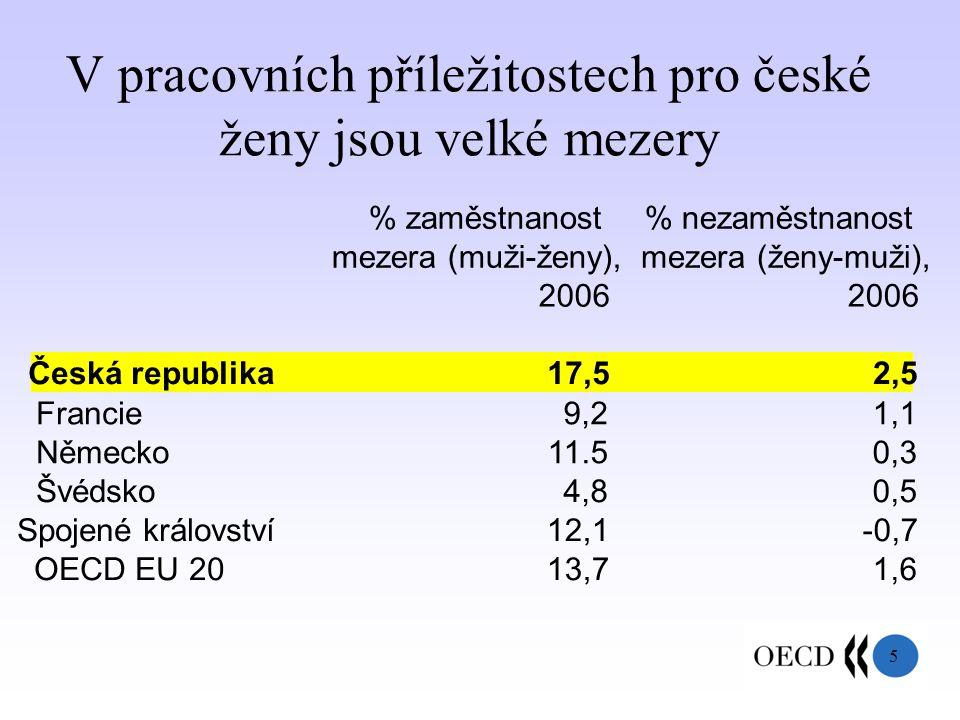 5 V pracovních příležitostech pro české ženy jsou velké mezery % zaměstnanost mezera (muži-ženy), 2006 % nezaměstnanost mezera (ženy-muži), 2006 Česká republika17,52,52,5 Francie9,29,21,11,1 Německo11.50,30,3 Švédsko4,84,80,50,5 Spojené království12,1-0,7 OECD EU 2013,71,61,6
