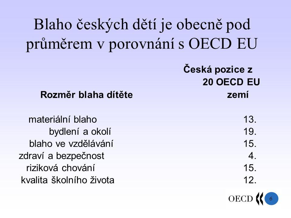 6 Blaho českých dětí je obecně pod průměrem v porovnání s OECD EU Rozměr blaha dítěte Česká pozice z 20 OECD EU zemí materiální blaho13.