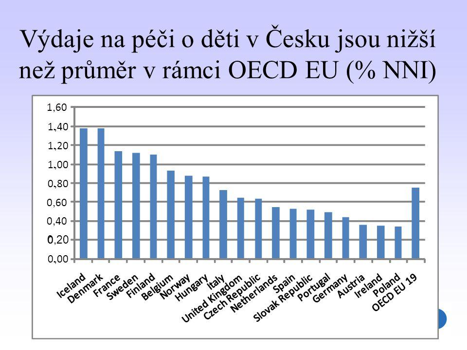 7 Výdaje na péči o děti v Česku jsou nižší než průměr v rámci OECD EU (% NNI) 0., 00 0 0,20 0, 40 0, 60 0., 80 1., 00 1., 20 1., 40 1, 60
