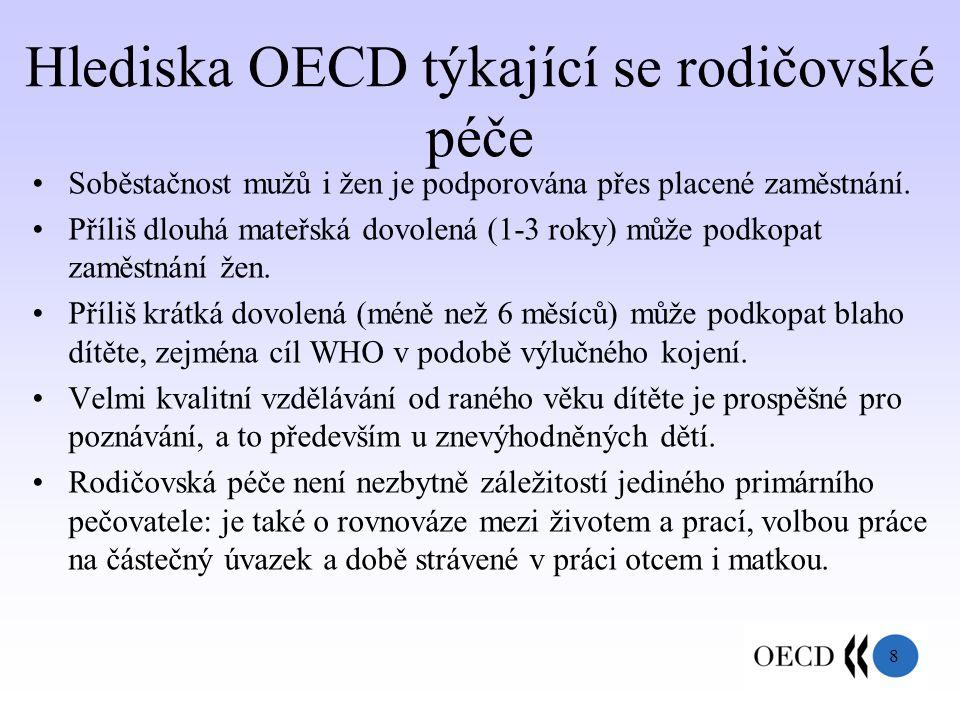 8 Hlediska OECD týkající se rodičovské péče Soběstačnost mužů i žen je podporována přes placené zaměstnání.