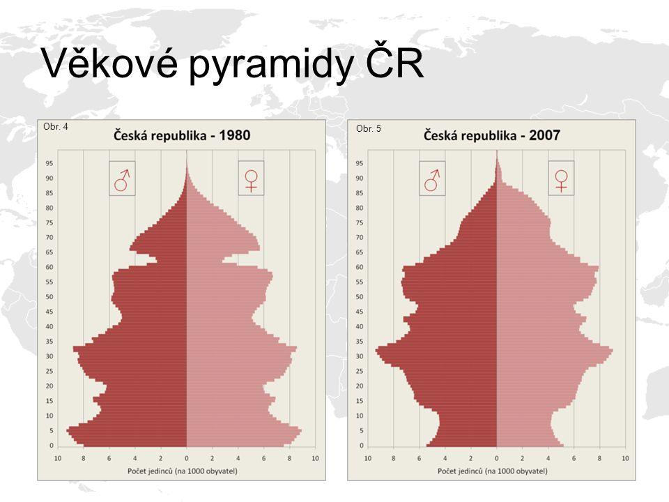 Věkové pyramidy ČR Obr. 4 Obr. 5