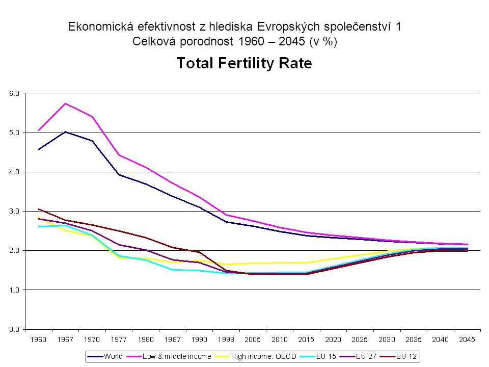 Ekonomická efektivnost z hlediska Evropských společenství 1 Celková porodnost 1960 – 2045 (v %)