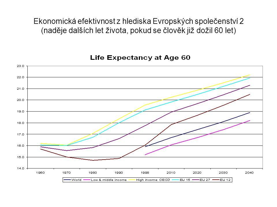 Ekonomická efektivnost z hlediska Evropských společenství 2 (naděje dalších let života, pokud se člověk již dožil 60 let)
