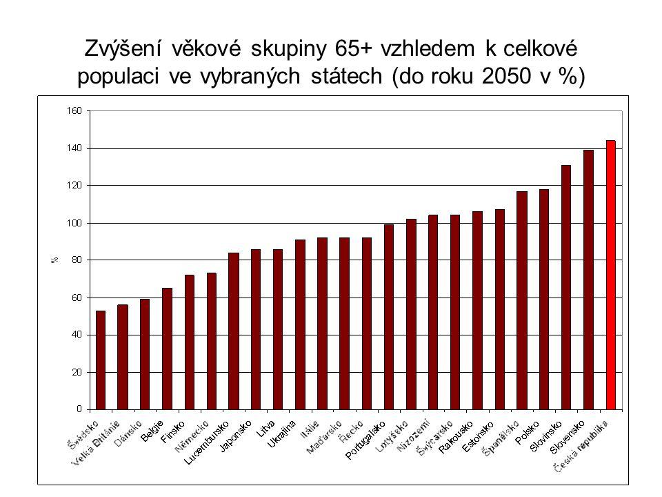 Zvýšení věkové skupiny 65+ vzhledem k celkové populaci ve vybraných státech (do roku 2050 v %)