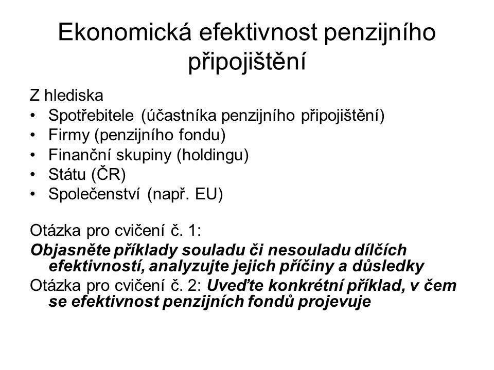 Ekonomická efektivnost penzijního připojištění Z hlediska Spotřebitele (účastníka penzijního připojištění) Firmy (penzijního fondu) Finanční skupiny (holdingu) Státu (ČR) Společenství (např.