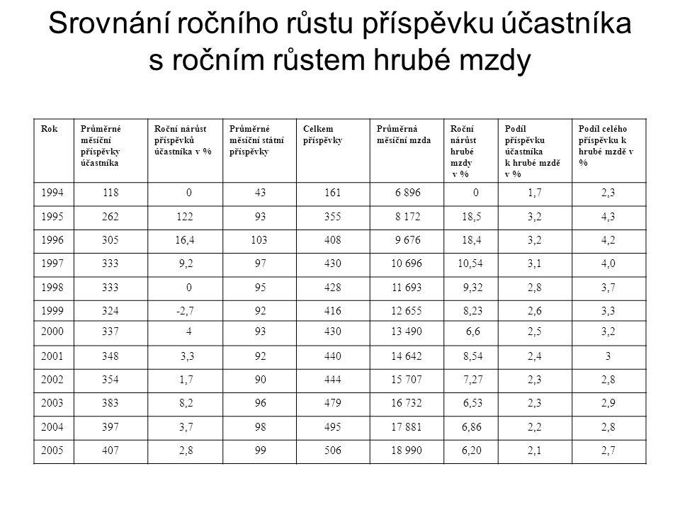 Ekonomická efektivnost z hlediska penzijního fondu Vložený kapitál (20, resp.