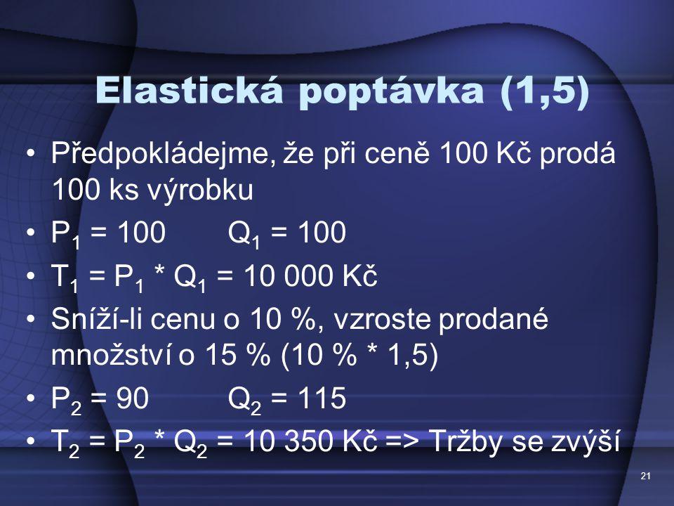 Elastická poptávka (1,5) Předpokládejme, že při ceně 100 Kč prodá 100 ks výrobku P 1 = 100 Q 1 = 100 T 1 = P 1 * Q 1 = 10 000 Kč Sníží-li cenu o 10 %,