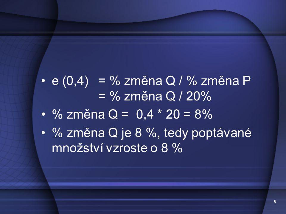 e (0,4) = % změna Q / % změna P = % změna Q / 20% % změna Q = 0,4 * 20 = 8% % změna Q je 8 %, tedy poptávané množství vzroste o 8 % 8
