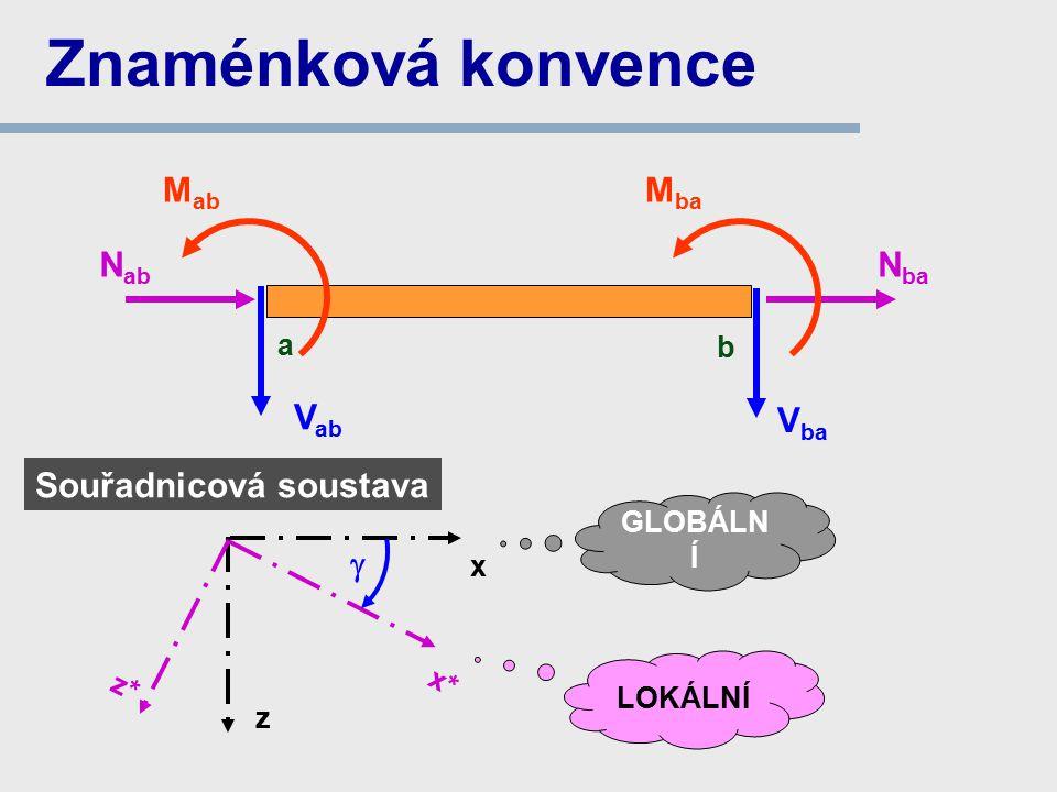 Znaménková konvence V ab V ba N ba N ab M ab a b M ba x z Souřadnicová soustava GLOBÁLN Í x* z* LOKÁLNÍ 