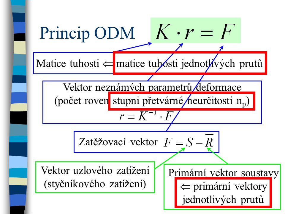 Princip ODM Matice tuhosti  matice tuhosti jednotlivých prutů Vektor neznámých parametrů deformace (počet roven stupni přetvárné neurčitosti n p ) Za