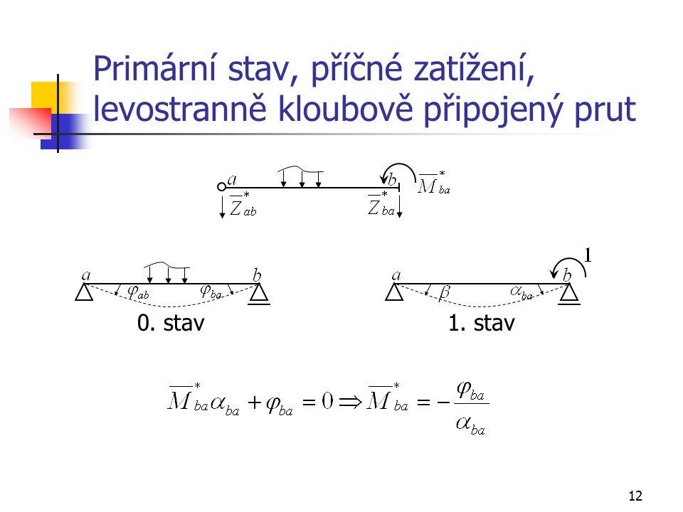 12 Primární stav, příčné zatížení, levostranně kloubově připojený prut 0. stav1. stav