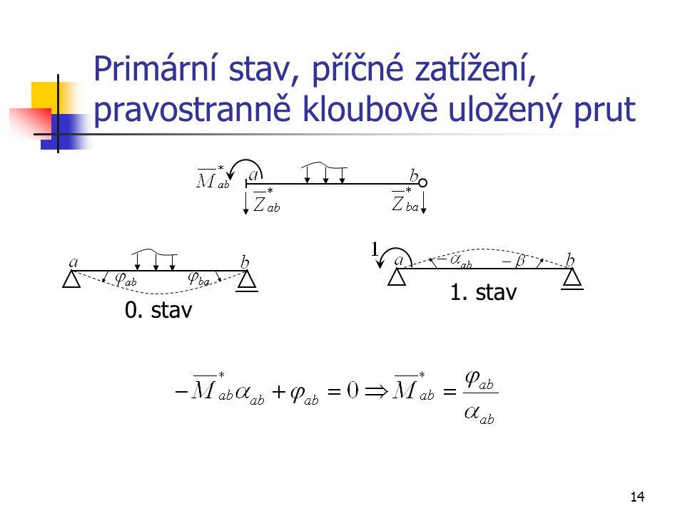 14 Primární stav, příčné zatížení, pravostranně kloubově uložený prut 0. stav 1. stav