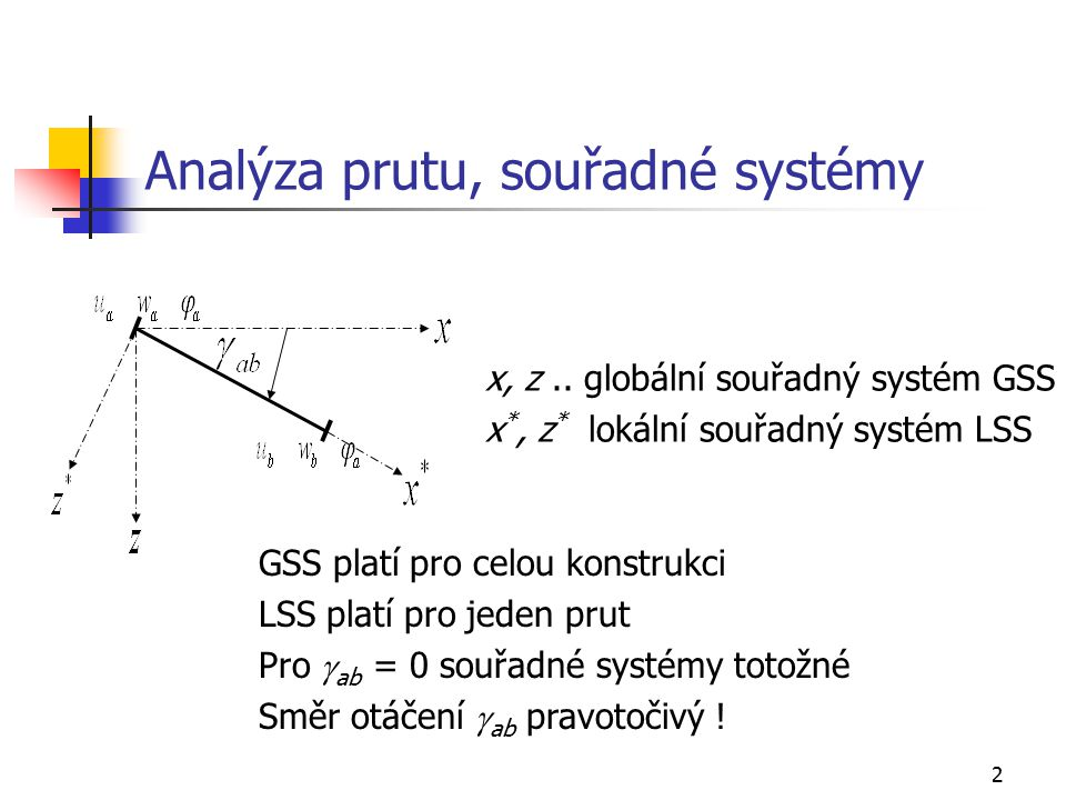 23 Sekundární stav, oboustranně monoliticky připojený prut V sekundárním stavu je prut osově a příčně deformačně zatížen Osové zatížení způsobují posunutí a Příčné zatížení způsobují posunutí a a pootočení  a Koncové síly sekundárního stavu řešíme silovou metodou