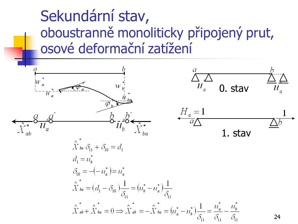 24 Sekundární stav, oboustranně monoliticky připojený prut, osové deformační zatížení 1.