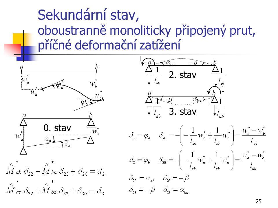 25 Sekundární stav, oboustranně monoliticky připojený prut, příčné deformační zatížení 2.