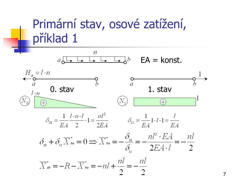 7 Primární stav, osové zatížení, příklad 1 EA = konst. 0. stav1. stav