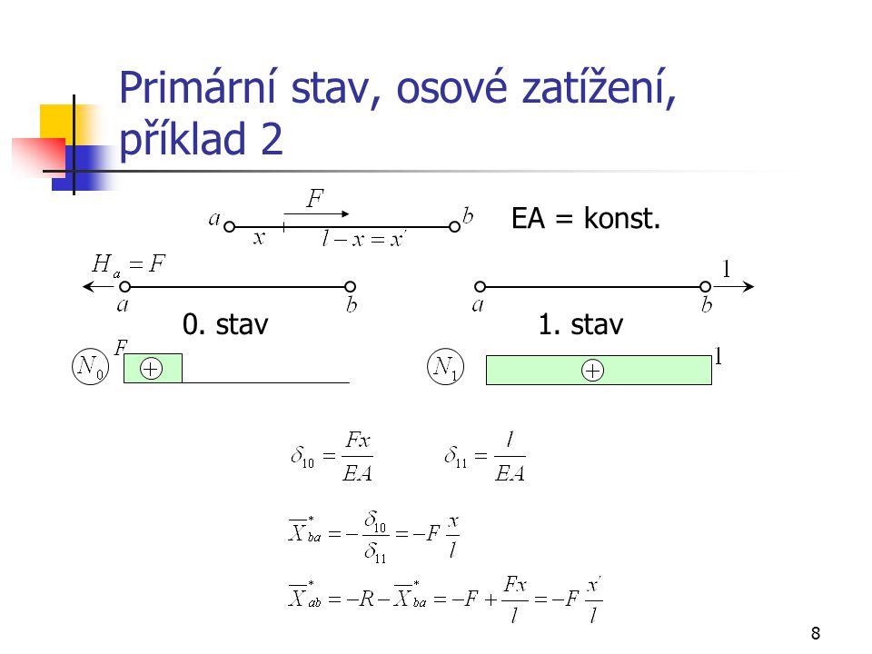9 Primární stav, příčné zatížení, oboustranně monoliticky připojený prut 0.