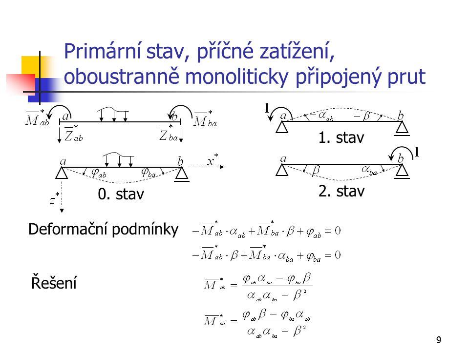 20 Primární vektory koncových sil prutu konstantního a neměnného průřezu d) Osamělý moment Připojení prutu