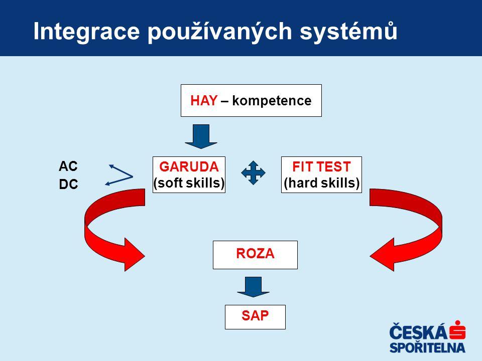 Integrace používaných systémů AC DC HAY – kompetence GARUDA (soft skills) FIT TEST (hard skills) ROZA SAP