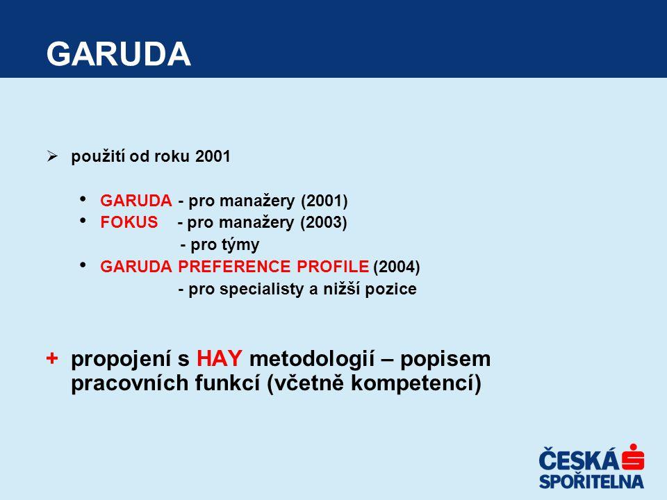 GARUDA  použití od roku 2001 GARUDA - pro manažery (2001) FOKUS - pro manažery (2003) - pro týmy GARUDA PREFERENCE PROFILE (2004) - pro specialisty a nižší pozice +propojení s HAY metodologií – popisem pracovních funkcí (včetně kompetencí)