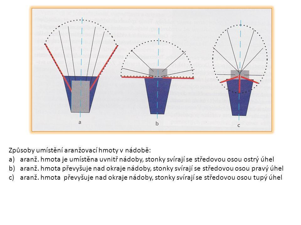 Typy úprav ve vázách  jednostranná úprava: - pohled zepředu - nejvyšší prvek je umístěn v pozadí - ostatní prvky umisťujeme od nejvyššího prvku doleva, doprava a dopředu - tvar obvykle trojúhelníkový nebo obdélníkový  oboustranná úprava: - pohled ze všech stran - umístění obvykle na stole, nebo na jiném druhu nábytku, který je umístěn středově - nejvyšší prvek je umístěn uprostřed kompozice - ostatní prvky se rozmísťují do všech stran - tvar kulatý, oválný - přes vázu na jídelním stole musejí všichni na sebe vidět, nesmí být příliš vysoká