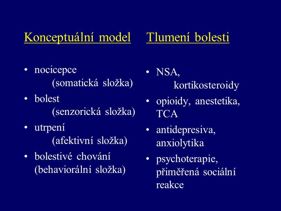 Konceptuální model Tlumení bolesti nocicepce (somatická složka) bolest (senzorická složka) utrpení (afektivní složka) bolestivé chování (behaviorální