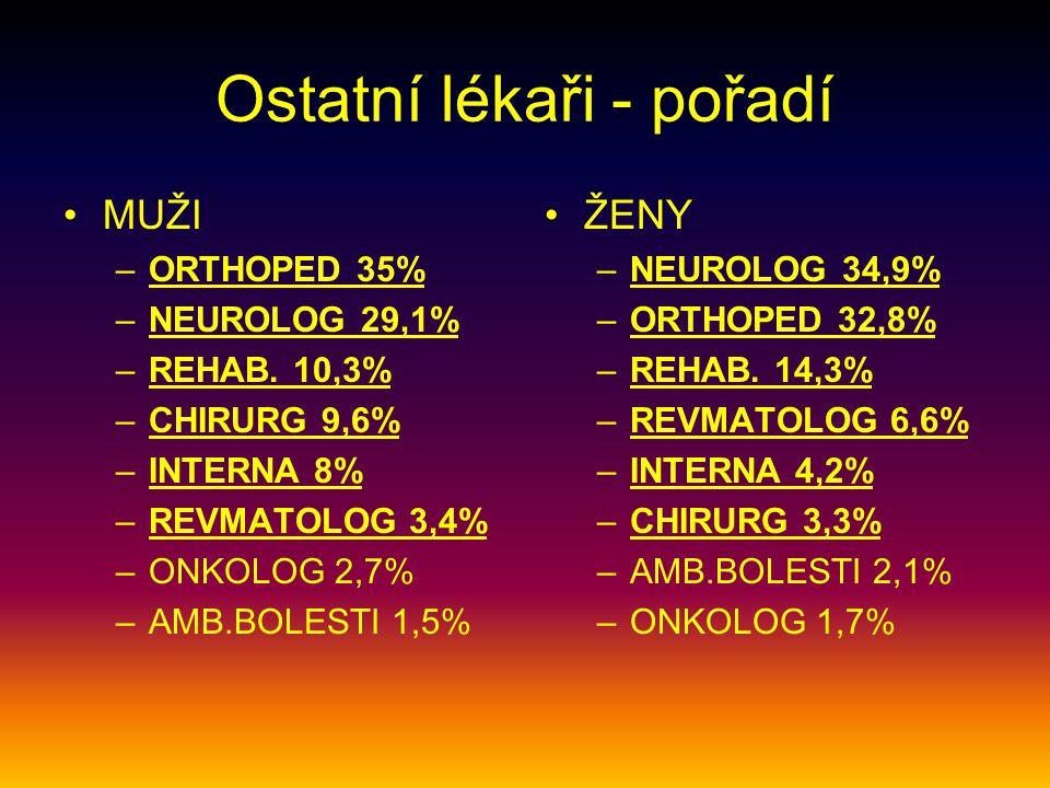 Ostatní lékaři - pořadí MUŽI –ORTHOPED 35% –NEUROLOG 29,1% –REHAB. 10,3% –CHIRURG 9,6% –INTERNA 8% –REVMATOLOG 3,4% –ONKOLOG 2,7% –AMB.BOLESTI 1,5% ŽE