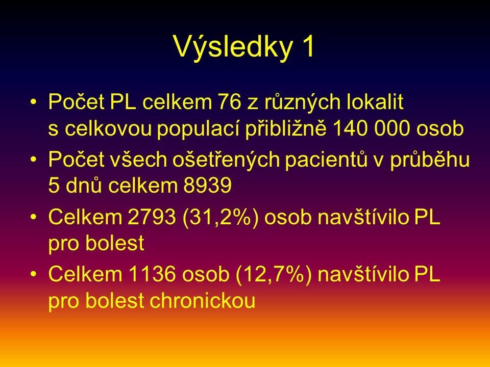 Výsledky 1 Počet PL celkem 76 z různých lokalit s celkovou populací přibližně 140 000 osob Počet všech ošetřených pacientů v průběhu 5 dnů celkem 8939 Celkem 2793 (31,2%) osob navštívilo PL pro bolest Celkem 1136 osob (12,7%) navštívilo PL pro bolest chronickou