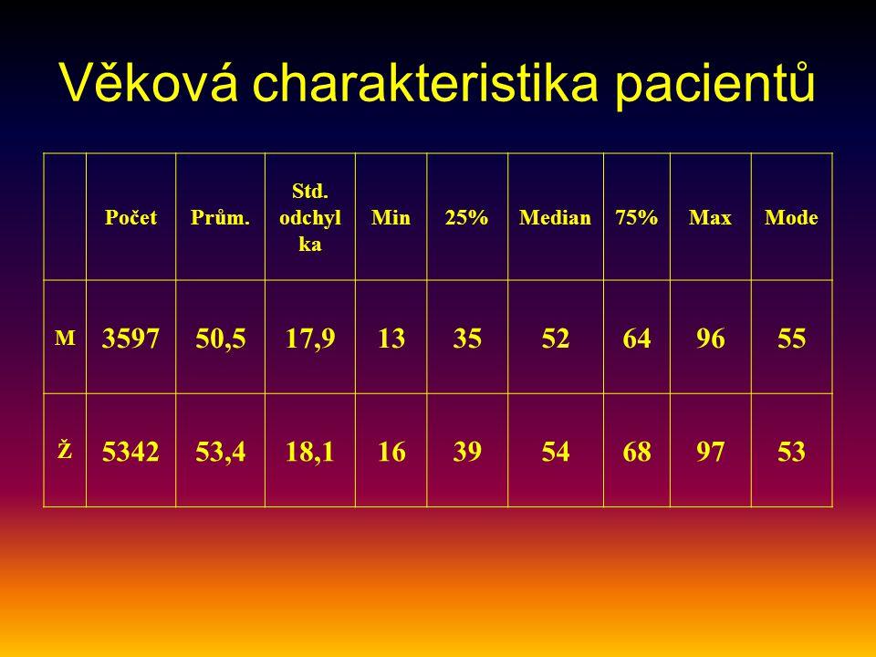 Věková charakteristika pacientů PočetPrům. Std. odchyl ka Min25%Median75%MaxMode M 359750,517,9133552649655 Ž 534253,418,1163954689753