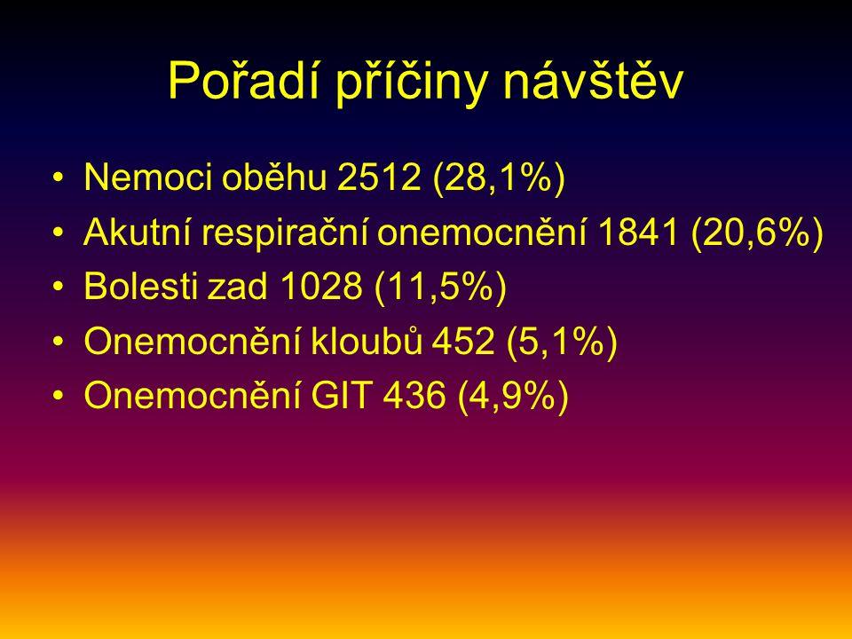 Pořadí příčiny návštěv Nemoci oběhu 2512 (28,1%) Akutní respirační onemocnění 1841 (20,6%) Bolesti zad 1028 (11,5%) Onemocnění kloubů 452 (5,1%) Onemocnění GIT 436 (4,9%)