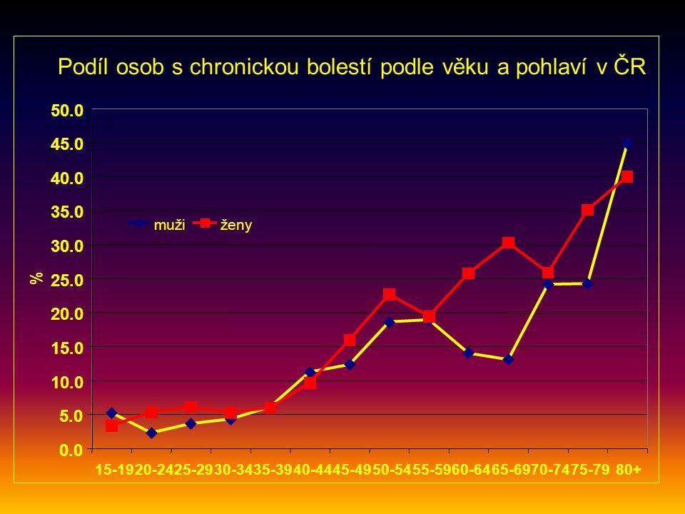 Podíl osob s chronickou bolestí podle věku a pohlaví v ČR 0.0 5.0 10.0 15.0 20.0 25.0 30.0 35.0 40.0 45.0 50.0 15-1920-2425-2930-3435-3940-4445-4950-5