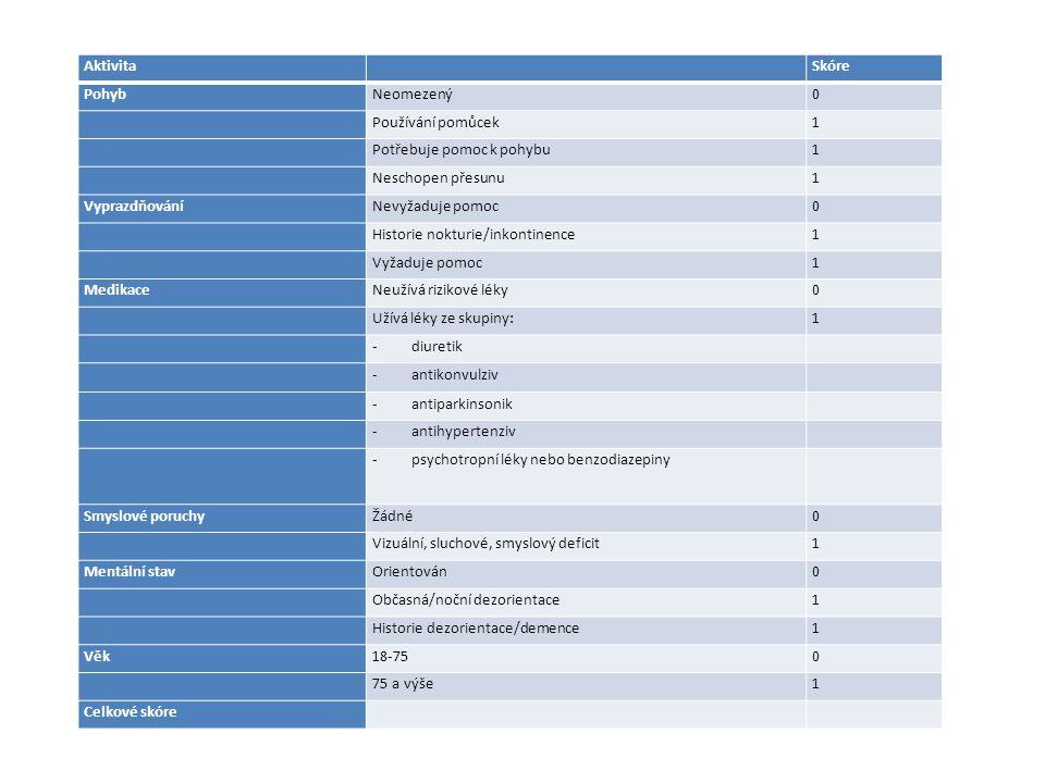 Nástroj pro zjištění rizika pádu pacienta Během příjmu vyhodnoťte pacienta podle následujících kritérií. Jestliže je skóre vyšší než 3, řiďte se proto