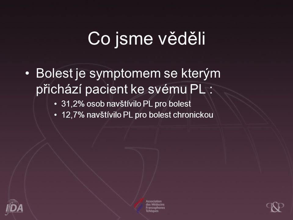 Co jsme věděli Bolest je symptomem se kterým přichází pacient ke svému PL : 31,2% osob navštívilo PL pro bolest 12,7% navštívilo PL pro bolest chronickou