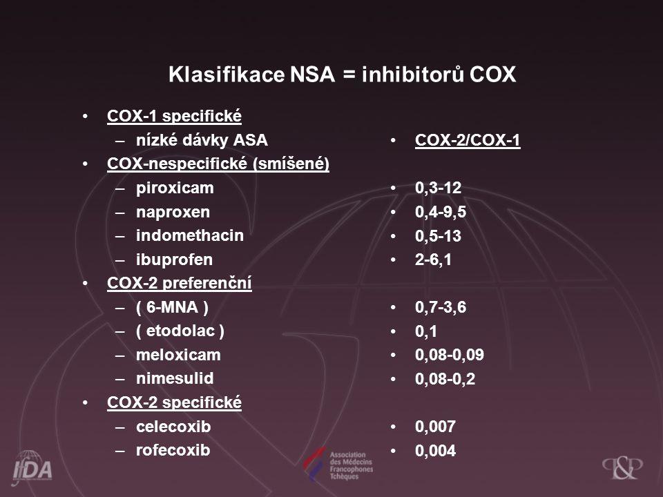 Klasifikace NSA = inhibitorů COX COX-1 specifické –nízké dávky ASA COX-nespecifické (smíšené) –piroxicam –naproxen –indomethacin –ibuprofen COX-2 preferenční –( 6-MNA ) –( etodolac ) –meloxicam –nimesulid COX-2 specifické –celecoxib –rofecoxib COX-2/COX-1 0,3-12 0,4-9,5 0,5-13 2-6,1 0,7-3,6 0,1 0,08-0,09 0,08-0,2 0,007 0,004