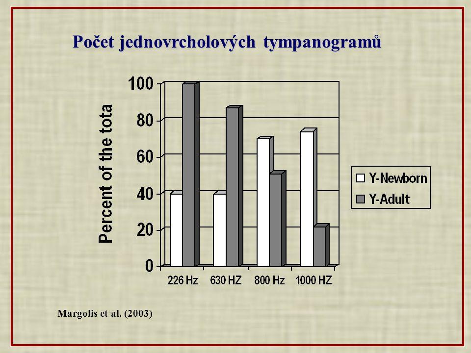 Margolis et al. (2003) Počet jednovrcholových tympanogramů